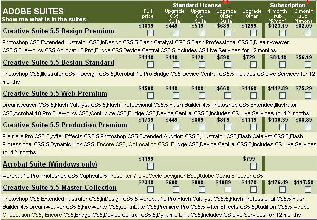 Most Expensive CS5.5 Test Matrix